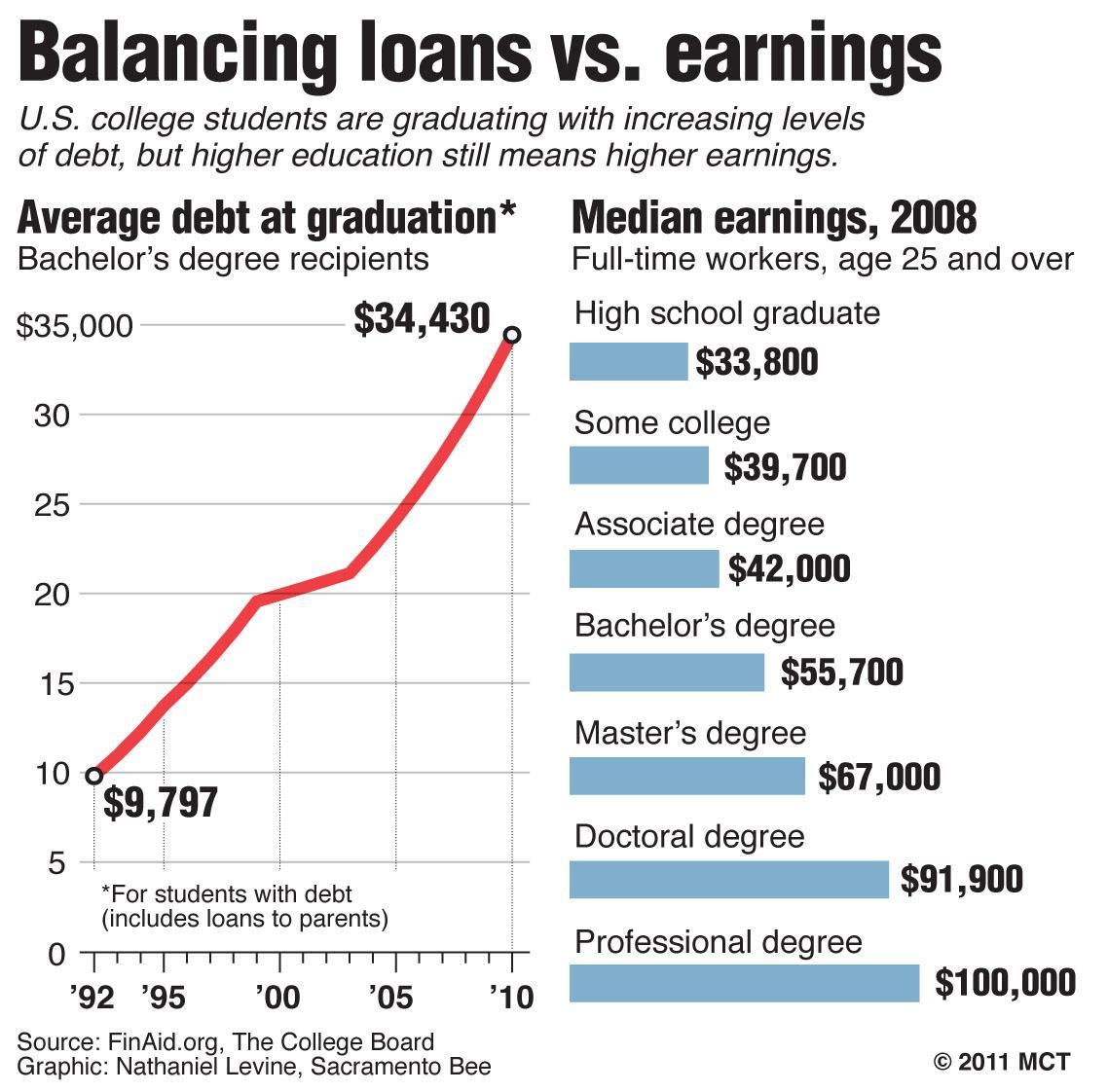student loan debt essays