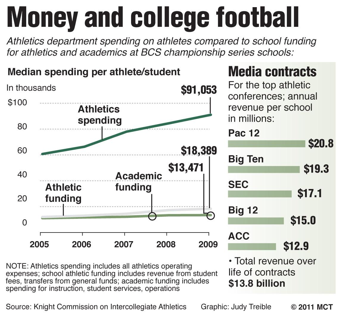 College Athletes Should Be Paid