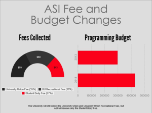 A $43 student body fee will lead to a projected ASI budget of $1.7 million in the fall.
