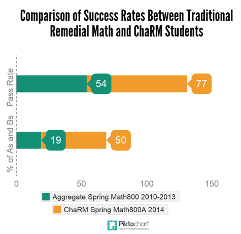 Changes in remedial math leads to increased passing rate