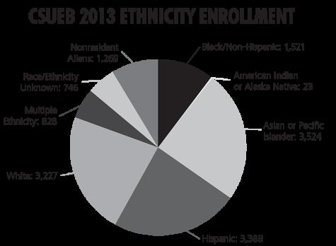 CSUEB receives award for racial diversity