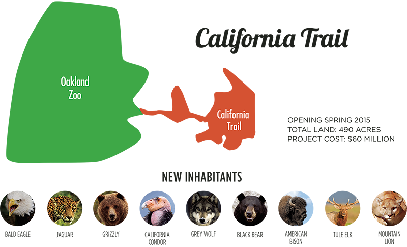 California Trail approved by city council