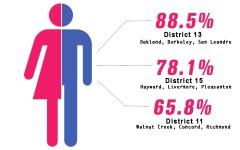 California cracks down on equal pay