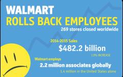 Walmart closes Oakland store