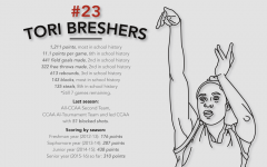 Breshers now first in points at CSUEB