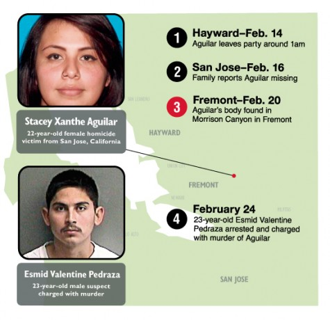 Boyfriend, friend charged in Stacey Aguilar murder