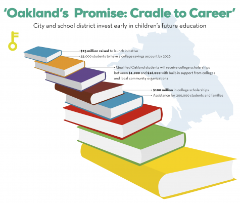 Oakland Promise: Cradle to Career