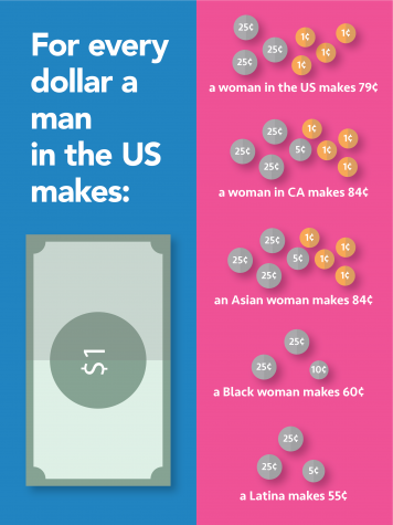 Gender wage gap in U.S. makes women lose $500 billion every year