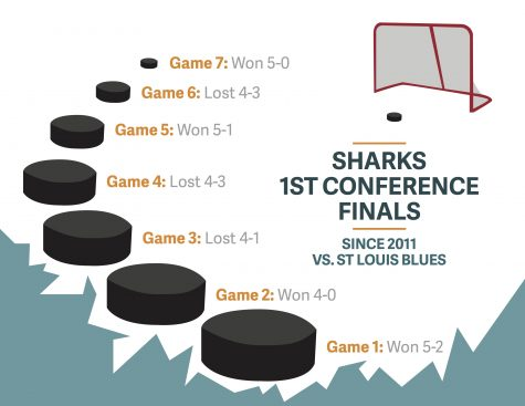 Sharks tie Blues in conference finals 1-1