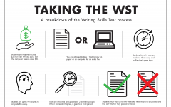 Writing skills test unfair, due for revision
