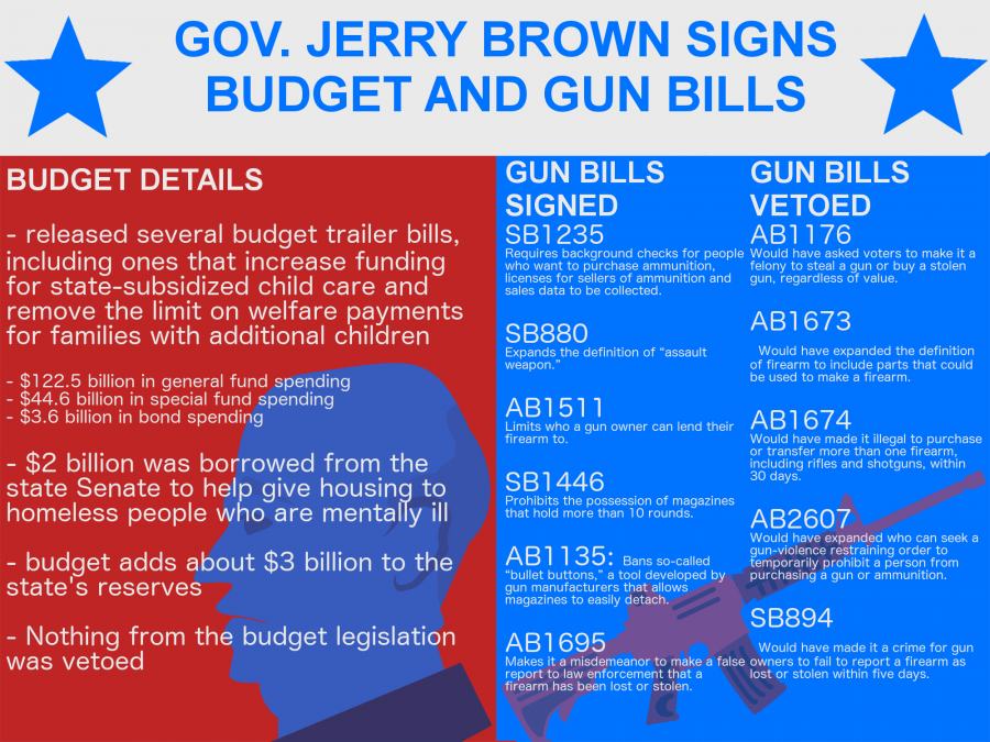 Governor Brown signs budget, gun bills