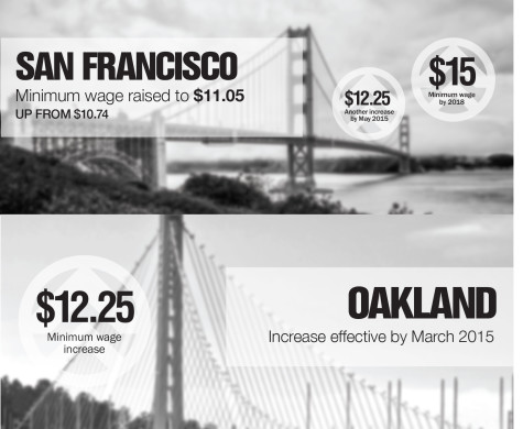 Minimum wage to increase in the Bay Area