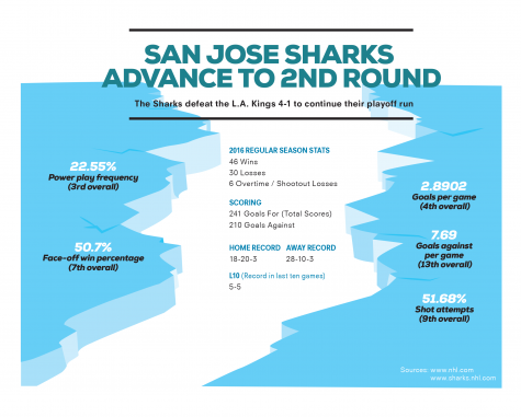 Sharks dispatch in Kings playoffs, advance to second round