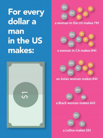 Gender wage gap in U.S. makes women lose $500 billion every year