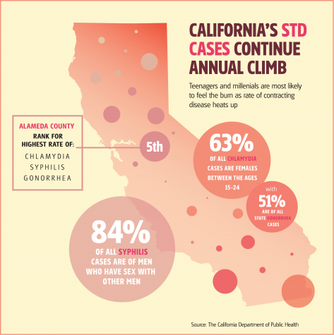 California catches chlamydia, STDs on the rise statewide